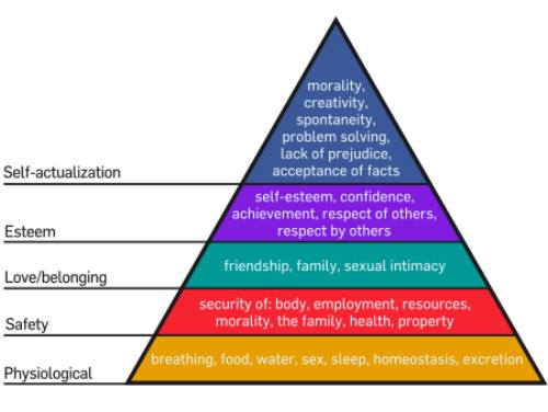 "Maslow's Hierarchy of Needs - <a href=""http://jessexplainsitall.com/maslows-hierarchy-of-needs/"" target=""_blank"">Jess Explains It All</a>"