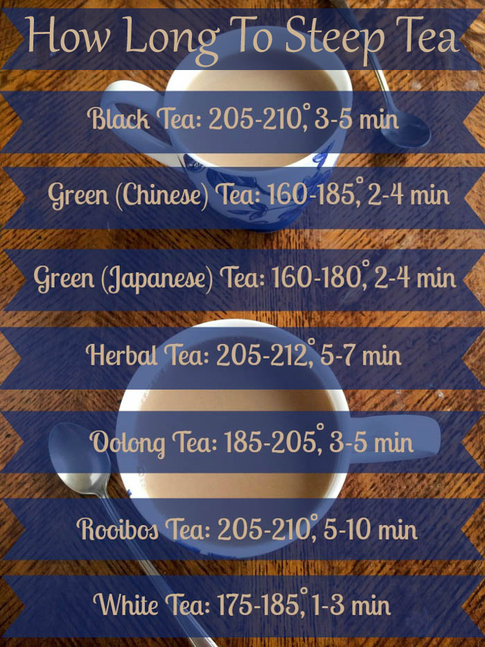 A graphic of how long to steep tea for each tea type.